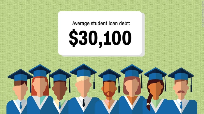 Student Loans:                                                 The Gift that Keeps onTaking