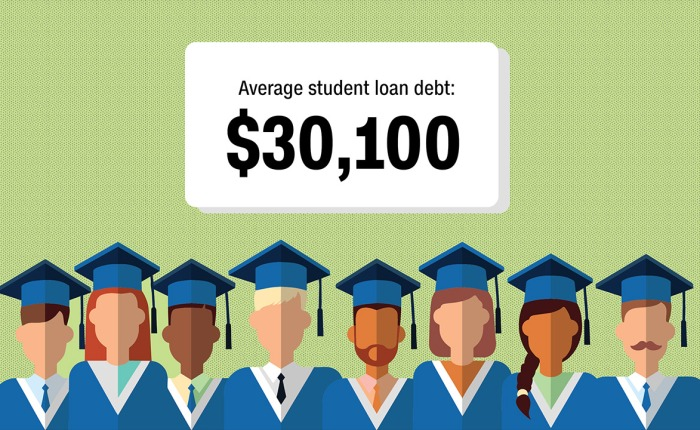 Student Loans:                                                 The Gift that Keeps on Taking